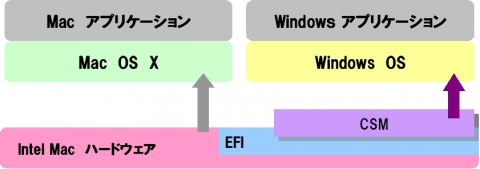 MacでWindowsが動く